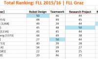 FLL_2015_Results.PNG